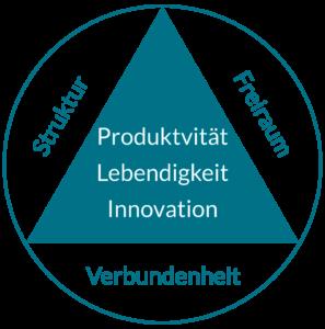 Grafik des Produktivitätsprofiles