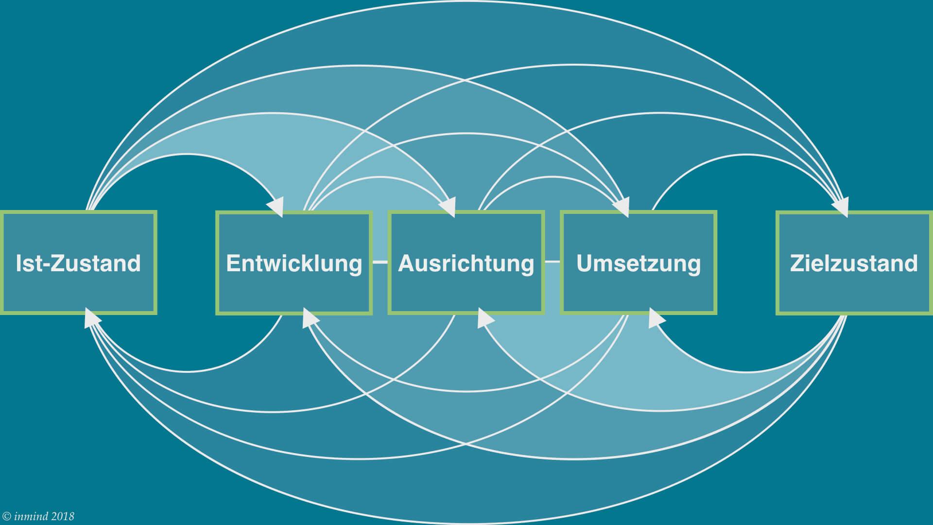 Darstellung des OE Prinzip